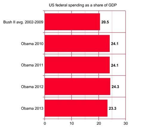 Obama_Spending