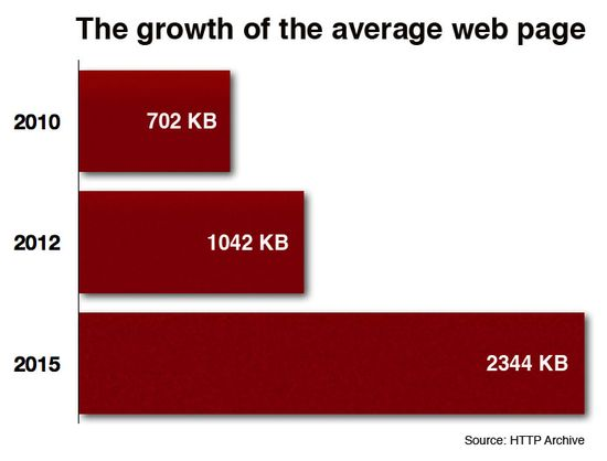 Gigaom-average-page-growth