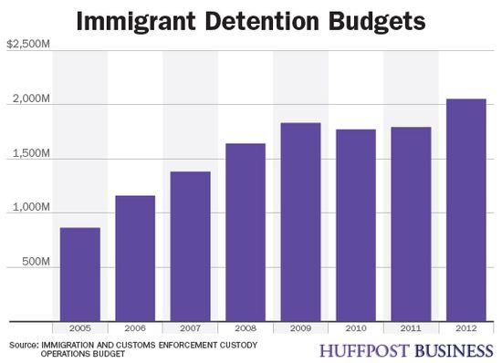 0530prisoncharts_detentionbudgets