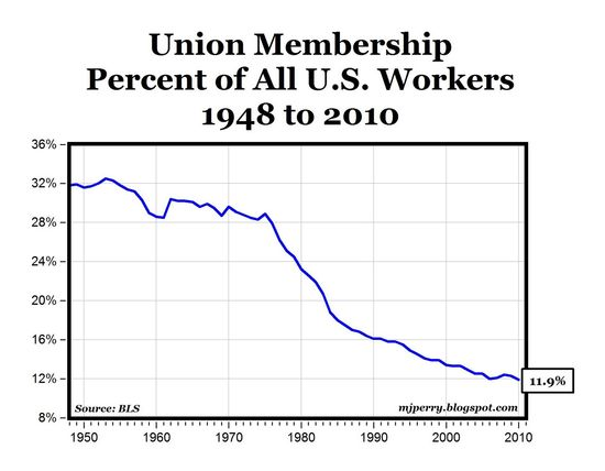Union_membership_decline