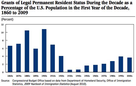 America_Immigration