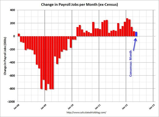 Employment_Report_Bar_Graph
