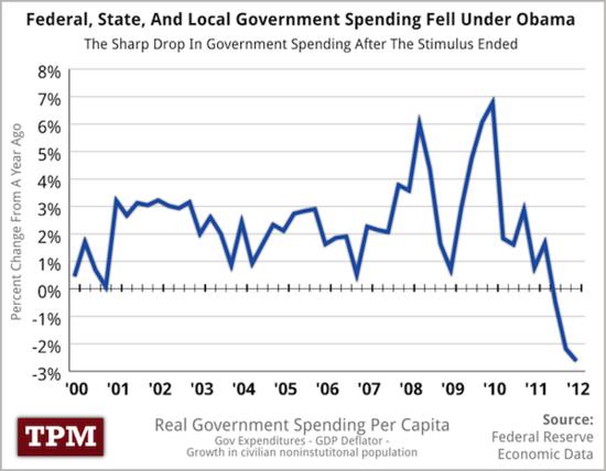 Gov-spending-00
