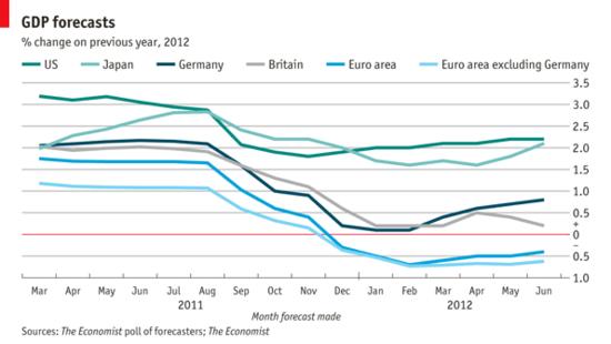 European_GDP