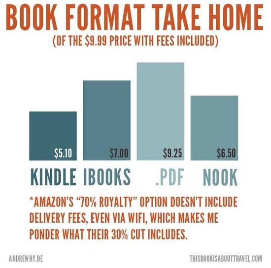 Amazon-worst-for-authors-takehome