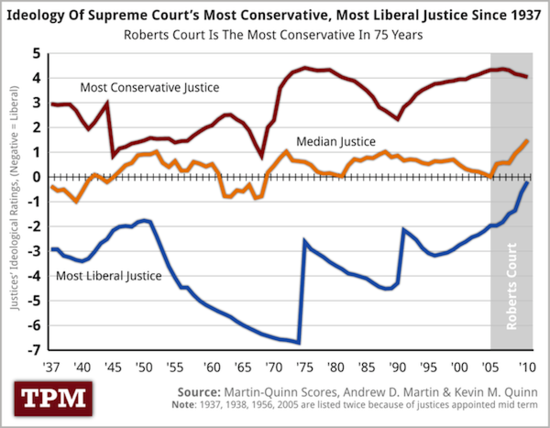 Scotus-ratings