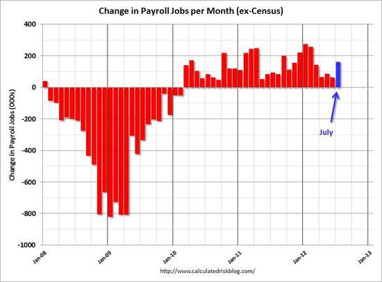 PayrollJuly2012