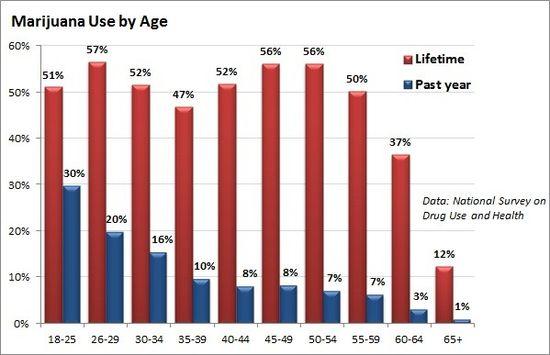 Marijuana_use_by_age