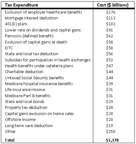 Tax_expenditures_total