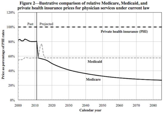 Medicare_fees
