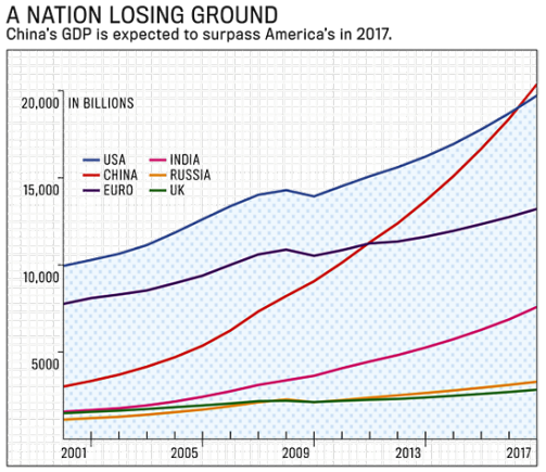 China_US_GDP