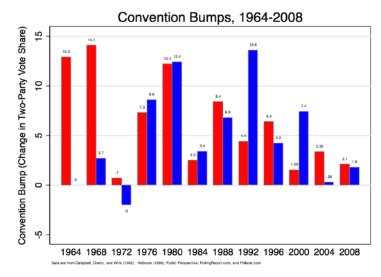 Convention_Bumps