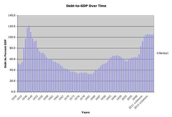 Chart-debt-gdp