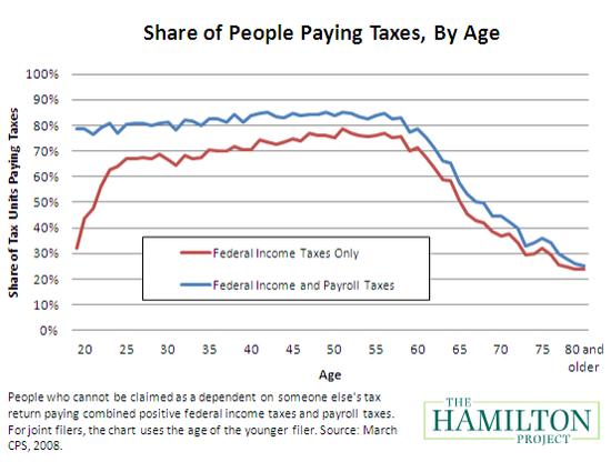 Taxes_Age