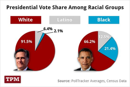 Presidential-vote-by-race