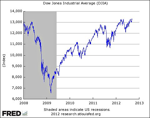 DJIA Over Ten Five Years
