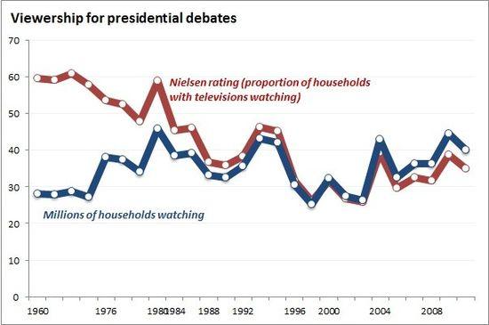 Debates_Chart