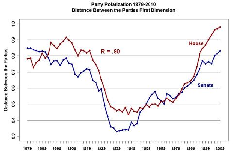 Party_Polarization