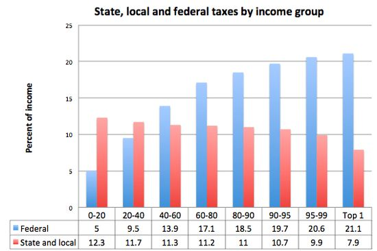 State-local-federal-taxes-income