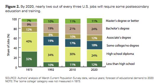 Jobs_Education