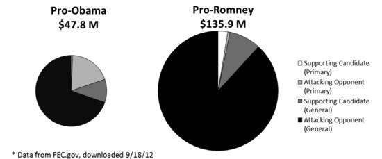 Outside-spending-chart