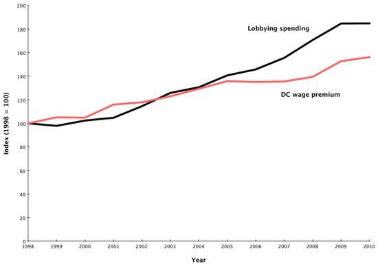 Lobbying_dc_wages