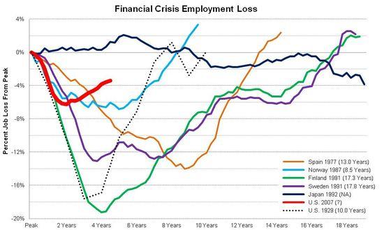 Finacial Crisis Comparison