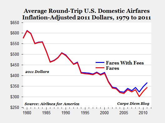 Airline_Fares_Fees