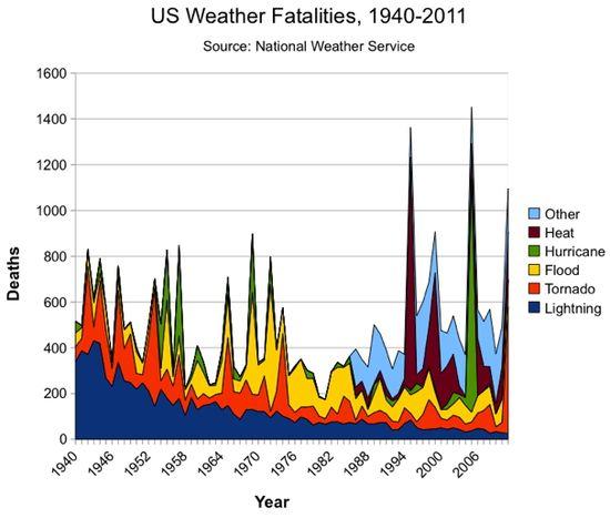 Weather_Deaths