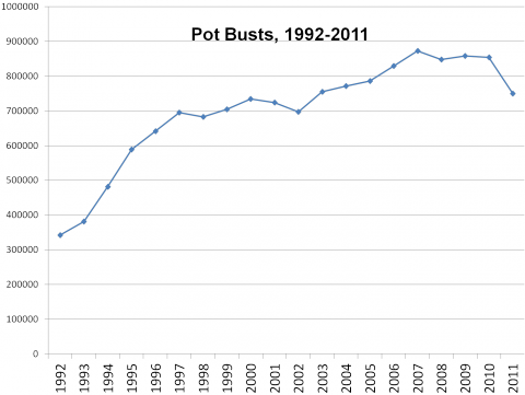 Pot_Busts