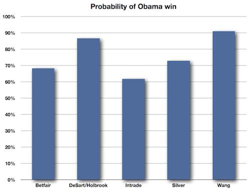 Obama_Win_Probablity