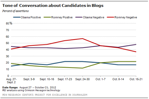 Ne of Conversation about Candidates in Blogs 0