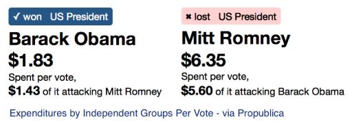 Ind grp cost per vote propublica