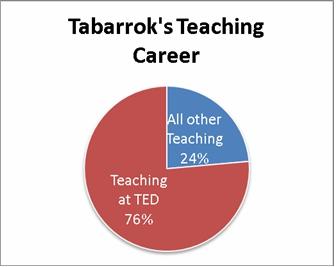 Ted_Teaching