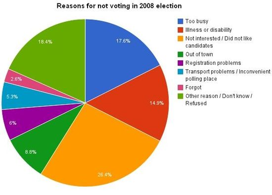 Not_Voting_Chart