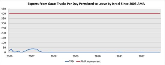 Gaza Exports