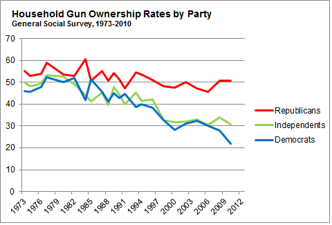 Gun_Ownership_Rates