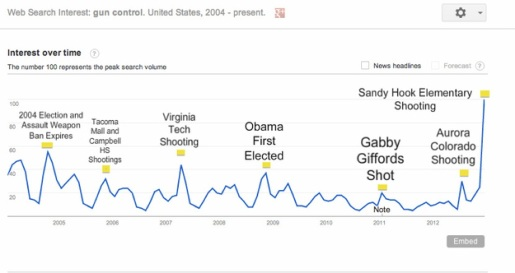 Google gun control chart