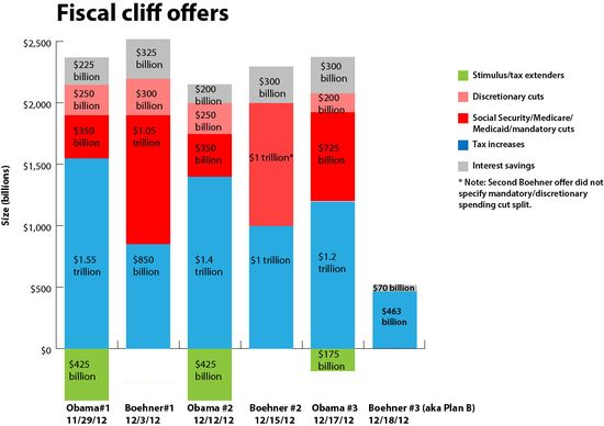 Fiscal_Cliff_Offers