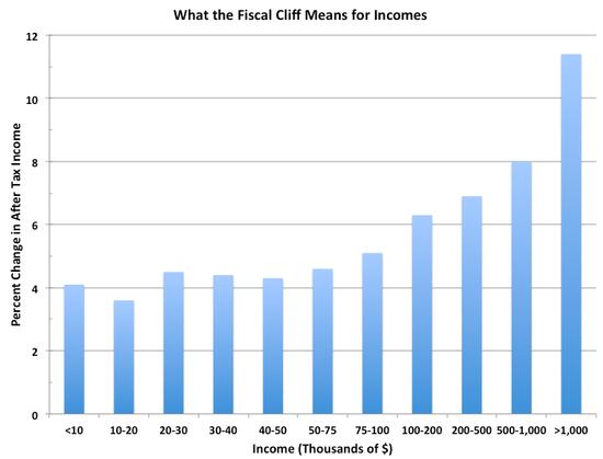 Fiscal_Cliff_Taxes