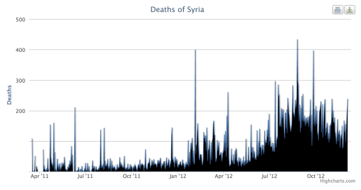 Syrian death toll graph