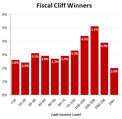 Fiscal_Cliff_Winners