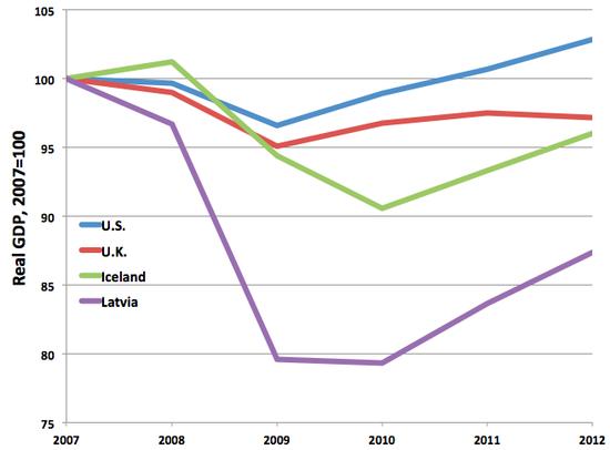 Latvia_GDP_Comparison