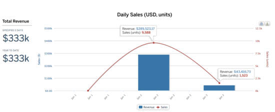 Daily_Sales