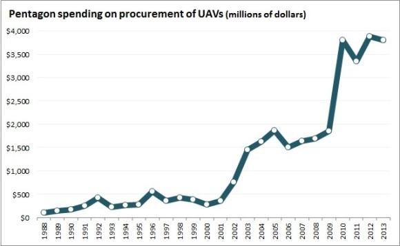 Drone_Spending