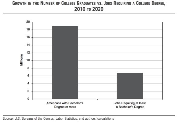 Graduates And Jobs