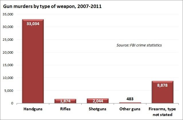 Gun_Murders