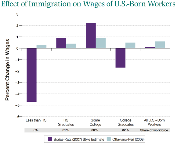 Immigration_Wages