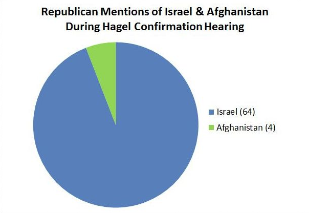 Israel Afghanistan