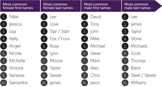 most-common-pornstar-names